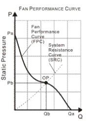 Air Fan curve